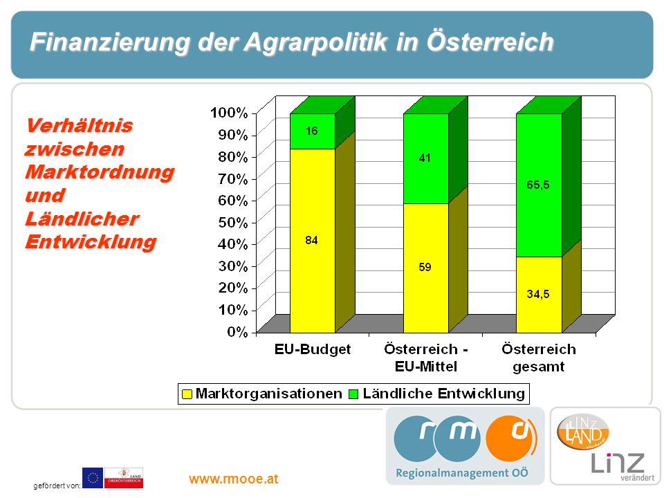 Verhältnis zwischen Marktordnung und Ländlicher Entwicklung Finanzierung der Agrarpolitik in Österreich gefördert von: www.rmooe.at