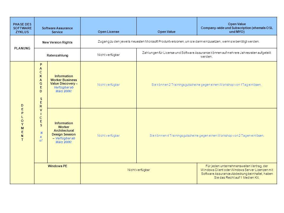 PHASE DES SOFTWARE ZYKLUS Software Assurance Service Open LicenseOpen Value Company-wide und Subscription (ehemals OSL und MYO) PLANUNG New Version Ri