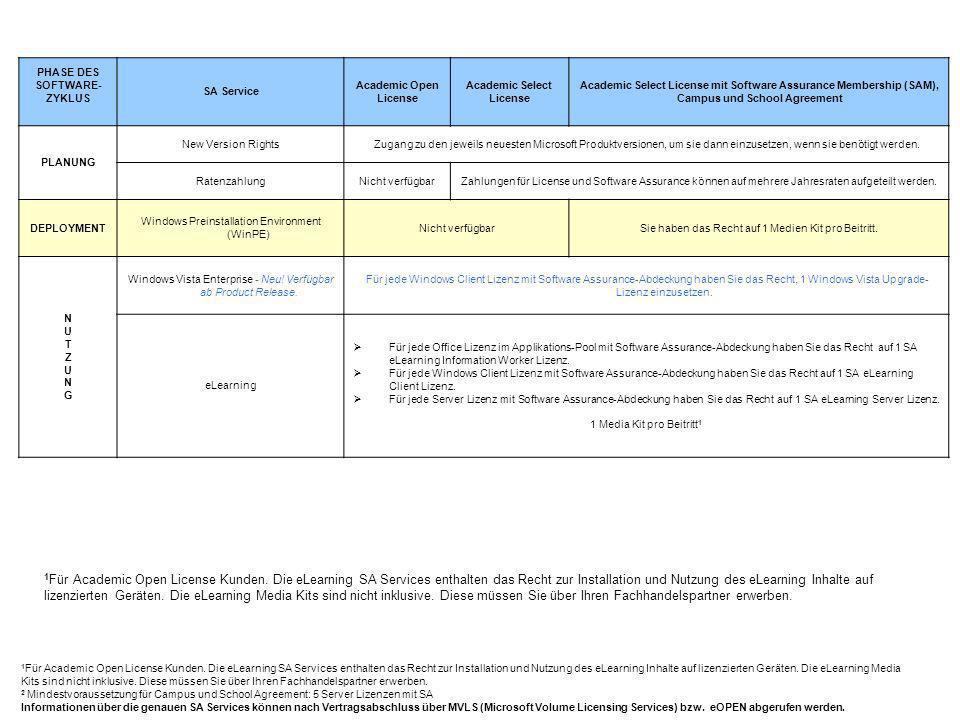 PHASE DES SOFTWARE- ZYKLUS SA Service Academic Open License Academic Select License Academic Select License mit Software Assurance Membership (SAM), Campus und School Agreement WARTUNGWARTUNG Corporate Error ReportingNicht verfügbarSie haben das Recht auf 1 Medien Kit pro Beitritt.