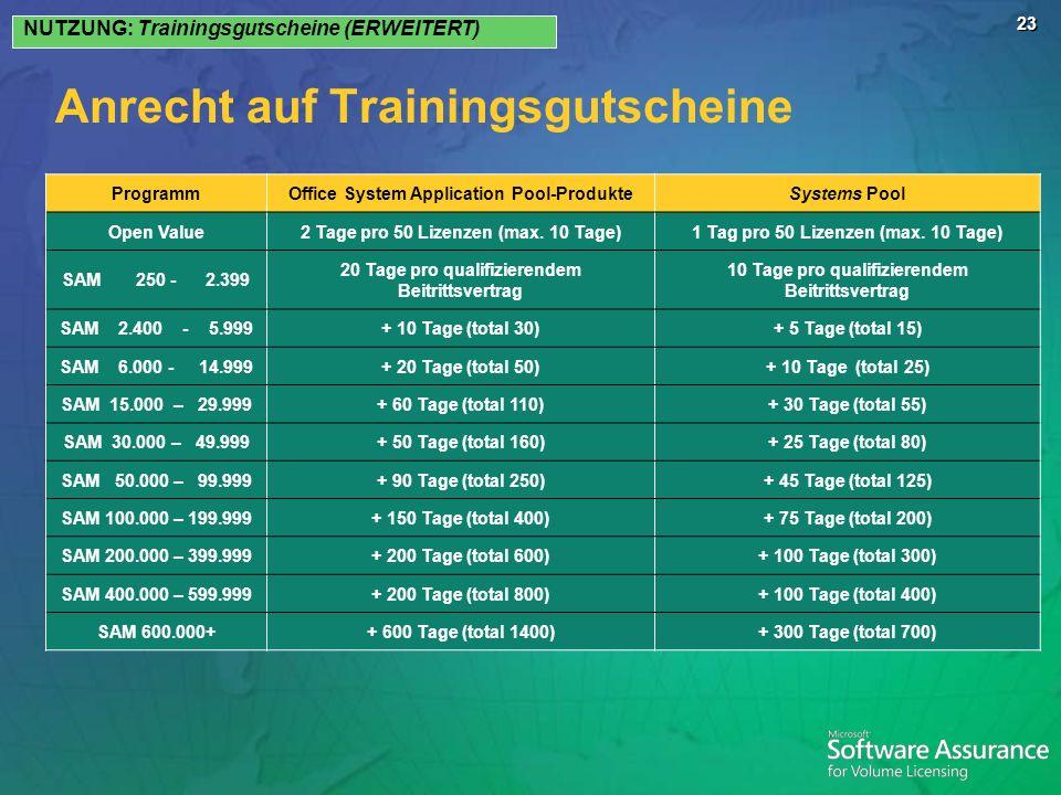 23 Anrecht auf Trainingsgutscheine NUTZUNG: Trainingsgutscheine (ERWEITERT) ProgrammOffice System Application Pool-ProdukteSystems Pool Open Value2 Tage pro 50 Lizenzen (max.