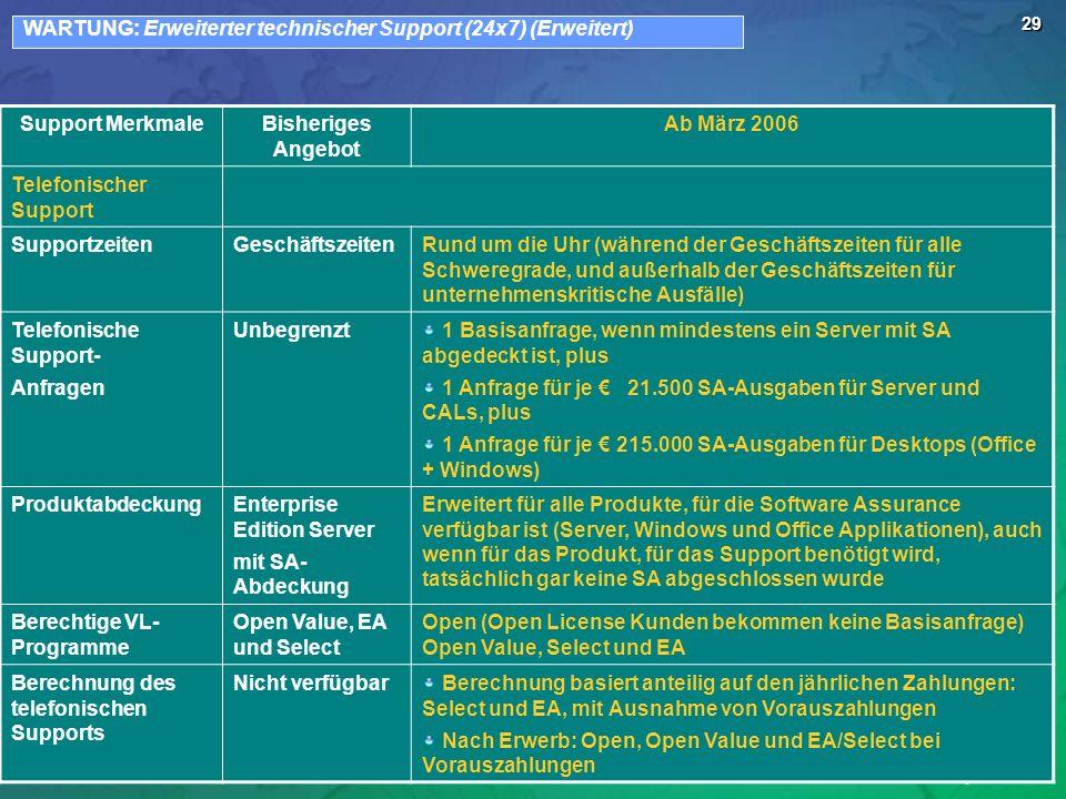 29 Support MerkmaleBisheriges Angebot Ab März 2006 Telefonischer Support SupportzeitenGeschäftszeitenRund um die Uhr (während der Geschäftszeiten für alle Schweregrade, und außerhalb der Geschäftszeiten für unternehmenskritische Ausfälle) Telefonische Support- Anfragen Unbegrenzt 1 Basisanfrage, wenn mindestens ein Server mit SA abgedeckt ist, plus 1 Anfrage für je 21.500 SA-Ausgaben für Server und CALs, plus 1 Anfrage für je 215.000 SA-Ausgaben für Desktops (Office + Windows) ProduktabdeckungEnterprise Edition Server mit SA- Abdeckung Erweitert für alle Produkte, für die Software Assurance verfügbar ist (Server, Windows und Office Applikationen), auch wenn für das Produkt, für das Support benötigt wird, tatsächlich gar keine SA abgeschlossen wurde Berechtige VL- Programme Open Value, EA und Select Open (Open License Kunden bekommen keine Basisanfrage) Open Value, Select und EA Berechnung des telefonischen Supports Nicht verfügbar Berechnung basiert anteilig auf den jährlichen Zahlungen: Select und EA, mit Ausnahme von Vorauszahlungen Nach Erwerb: Open, Open Value und EA/Select bei Vorauszahlungen WARTUNG: Erweiterter technischer Support (24x7) (Erweitert)