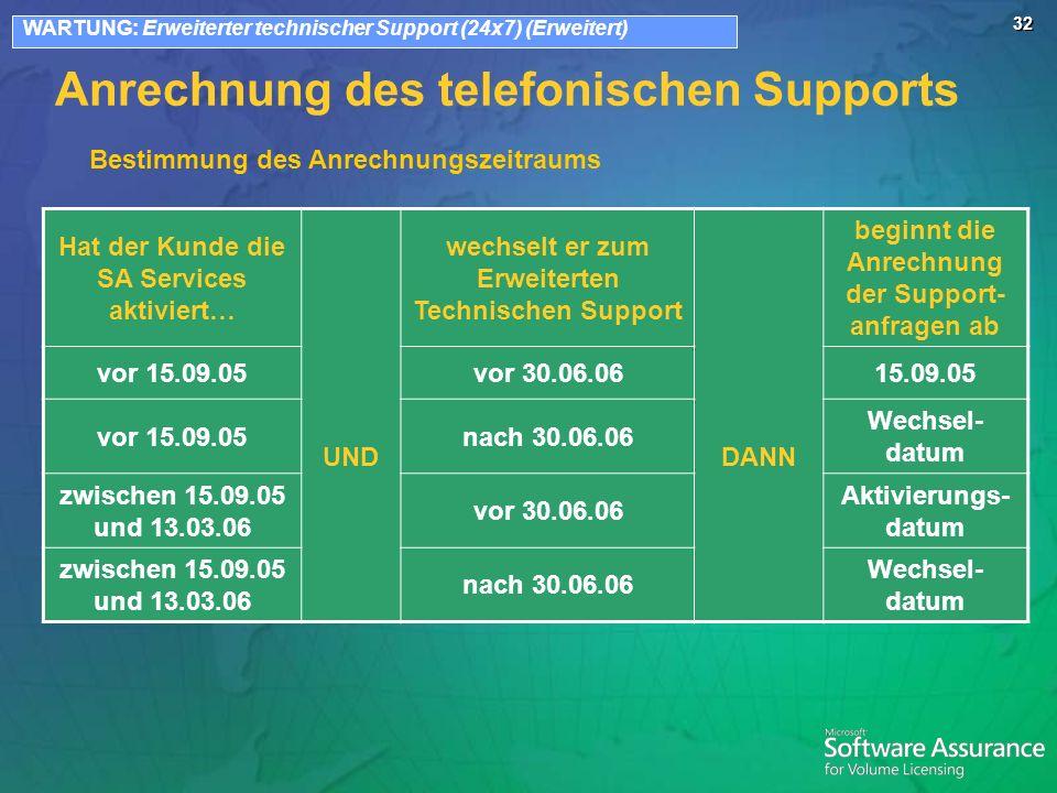 32 Anrechnung des telefonischen Supports Hat der Kunde die SA Services aktiviert… UND wechselt er zum Erweiterten Technischen Support DANN beginnt die Anrechnung der Support- anfragen ab vor 15.09.05vor 30.06.0615.09.05 vor 15.09.05nach 30.06.06 Wechsel- datum zwischen 15.09.05 und 13.03.06 vor 30.06.06 Aktivierungs- datum zwischen 15.09.05 und 13.03.06 nach 30.06.06 Wechsel- datum WARTUNG: Erweiterter technischer Support (24x7) (Erweitert) Bestimmung des Anrechnungszeitraums