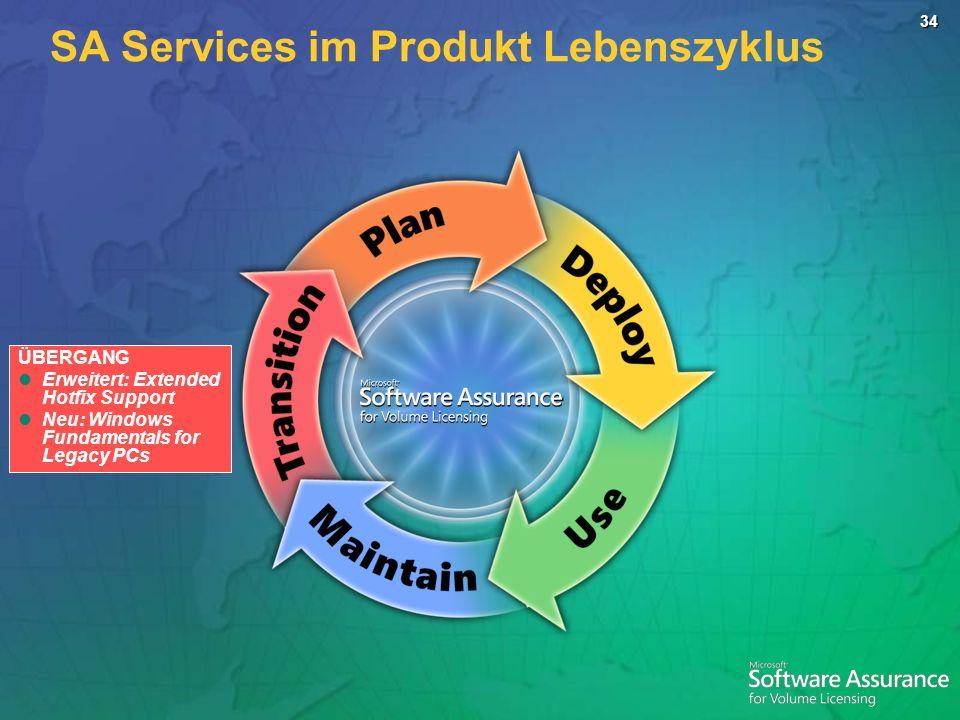34 ÜBERGANG Erweitert: Extended Hotfix Support Neu: Windows Fundamentals for Legacy PCs SA Services im Produkt Lebenszyklus