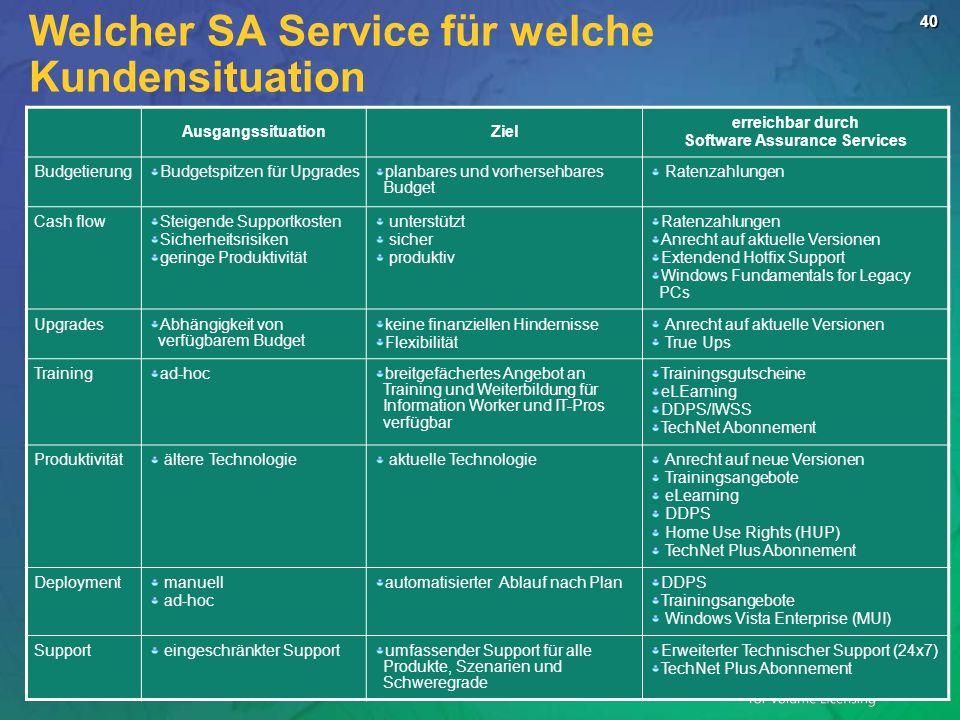 40 Welcher SA Service für welche Kundensituation AusgangssituationZiel erreichbar durch Software Assurance Services BudgetierungBudgetspitzen für Upgr
