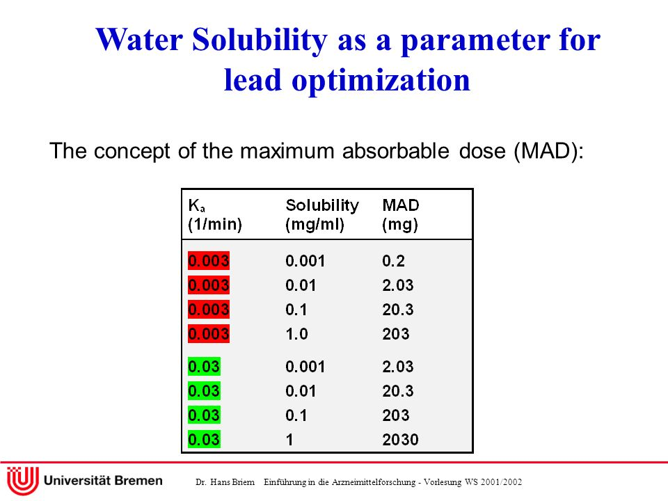 Dr. Hans Briem Einführung in die Arzneimittelforschung - Vorlesung WS 2001/2002 Water Solubility as a parameter for lead optimization The concept of t