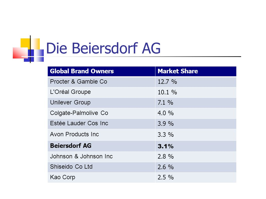 Global Brand OwnersMarket Share Procter & Gamble Co 12.7 % L Oréal Groupe 10.1 % Unilever Group 7.1 % Colgate-Palmolive Co 4.0 % Estée Lauder Cos Inc 3.9 % Avon Products Inc 3.3 % Beiersdorf AG 3.1% Johnson & Johnson Inc 2.8 % Shiseido Co Ltd 2.6 % Kao Corp 2.5 % Die Beiersdorf AG