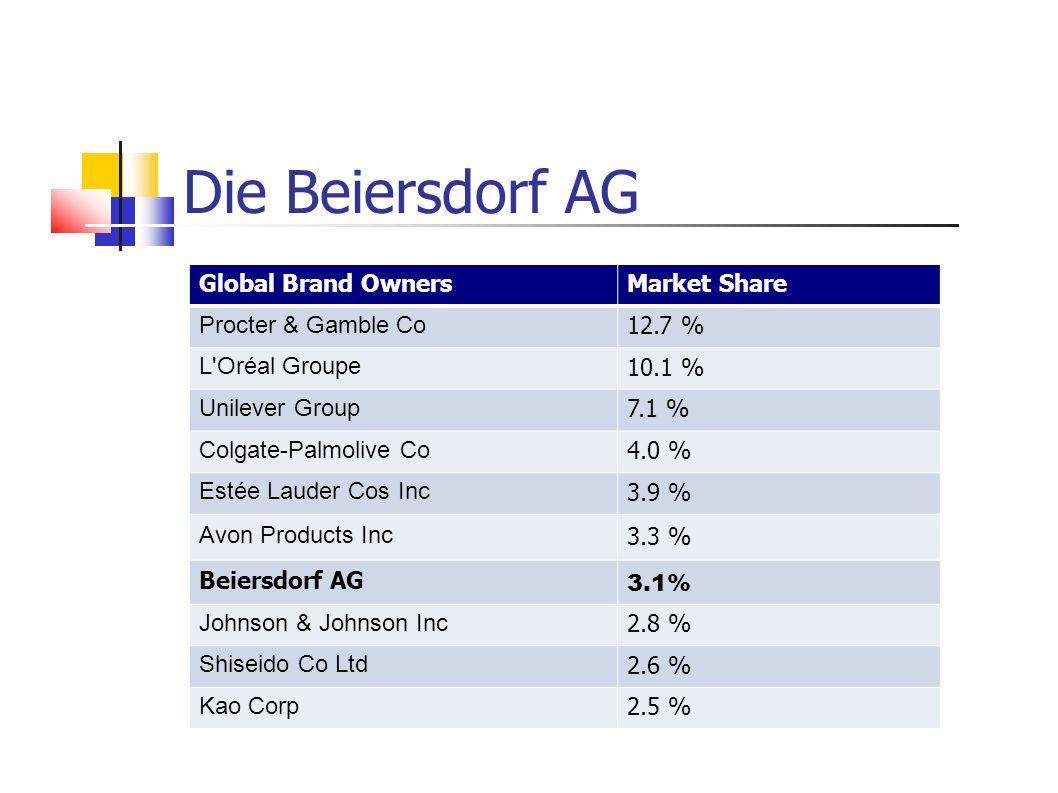 Global Brand OwnersMarket Share Procter & Gamble Co 12.7 % L'Oréal Groupe 10.1 % Unilever Group 7.1 % Colgate-Palmolive Co 4.0 % Estée Lauder Cos Inc