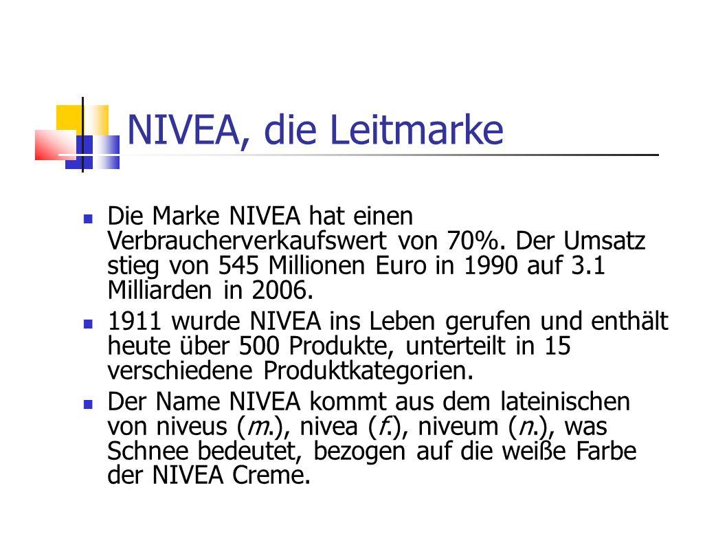 NIVEA, die Leitmarke Die Marke NIVEA hat einen Verbraucherverkaufswert von 70%. Der Umsatz stieg von 545 Millionen Euro in 1990 auf 3.1 Milliarden in
