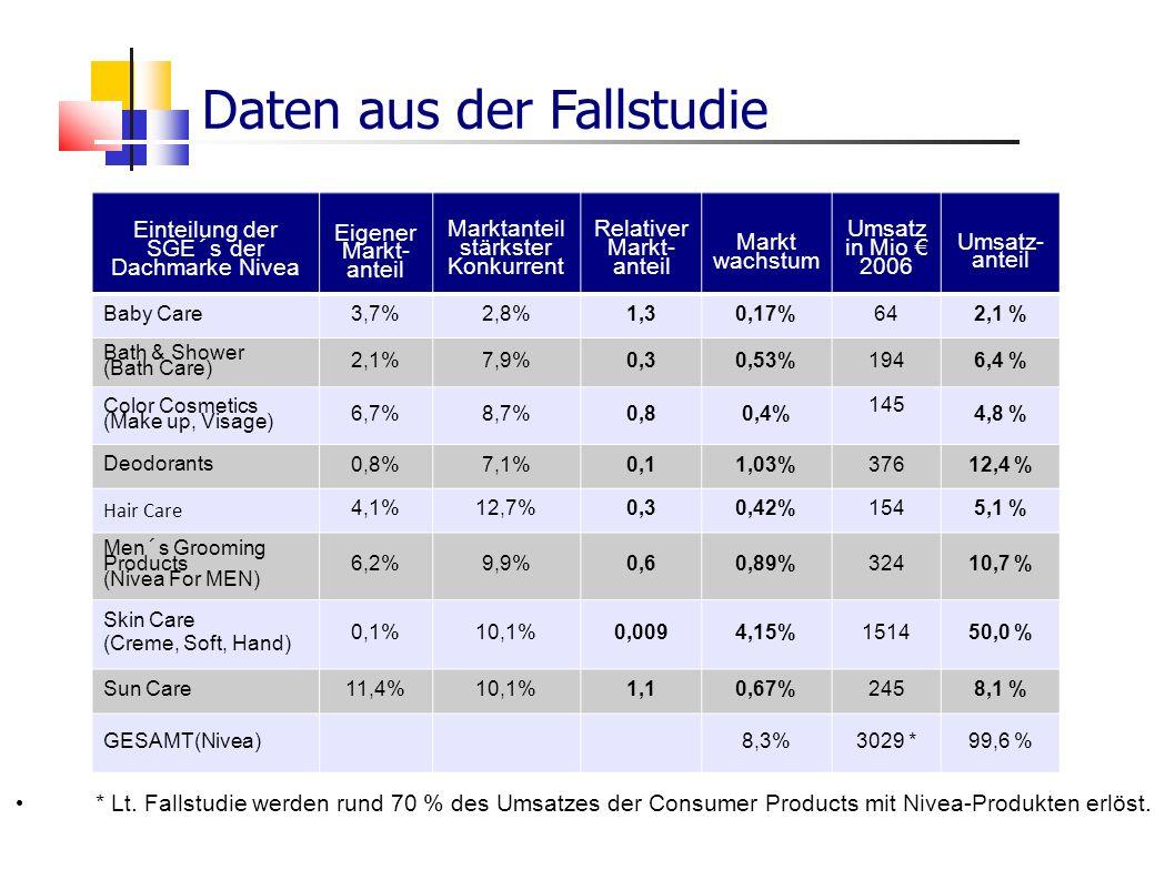 Daten aus der Fallstudie Einteilung der SGE´s der Dachmarke Nivea Eigener Markt- anteil Marktanteil stärkster Konkurrent Relativer Markt- anteil Markt