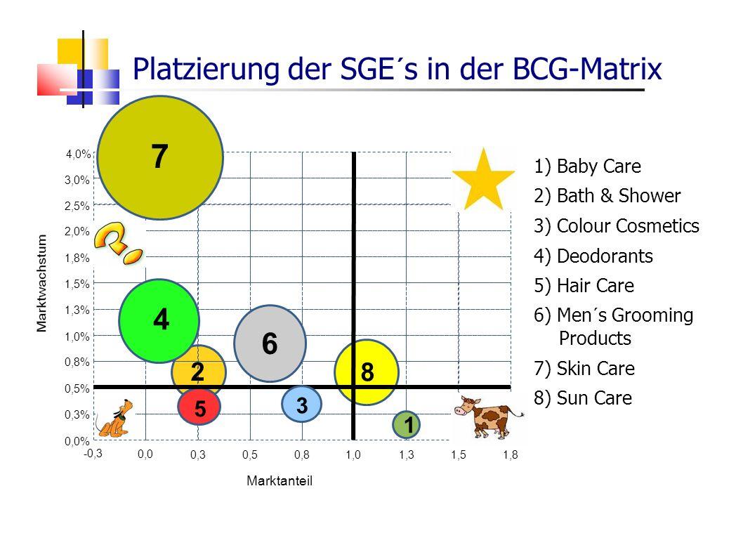 Marktanteil 0,0% 4,0% 1,5% 1,8% 2,0% 2,5% 3,0% 1,3% 1,0% 0,8% 0,5% 0,3% -0,3 0,0 0,3 0,50,8 1,0 1,3 1,51,8 4 8 6 2 3 5 7 1 1) Baby Care 2) Bath & Show