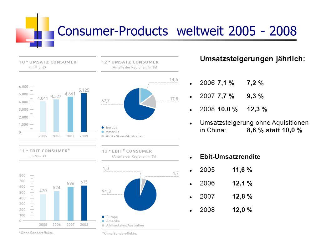 Umsatzsteigerungen jährlich: 20067,1 %7,2 % 20077,7 %9,3 % 200810,0 %12,3 % Umsatzsteigerung ohne Aquisitionen in China:8,6 % statt 10,0 % Ebit-Umsatz