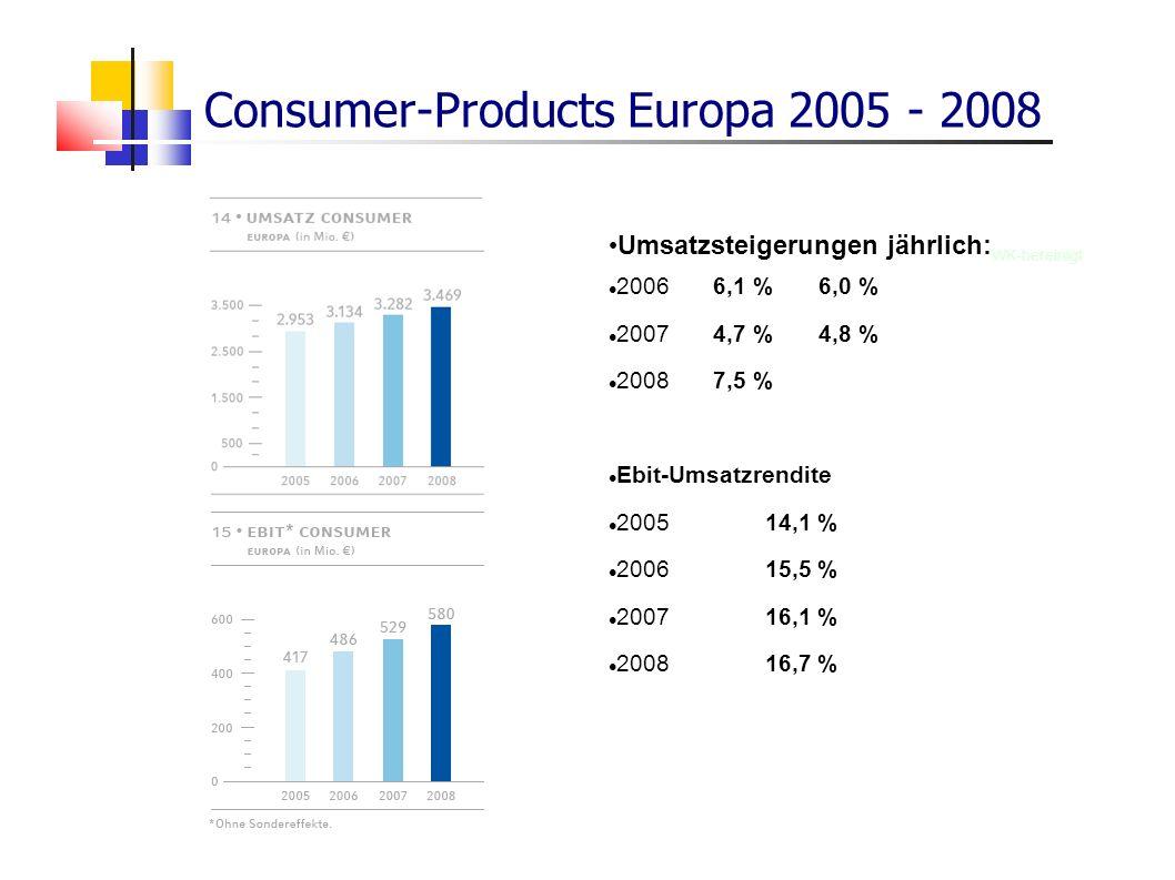 Consumer-Products Europa 2005 - 2008 Umsatzsteigerungen jährlich: WK-bereinigt 20066,1 %6,0 % 20074,7 %4,8 % 20087,5 % Ebit-Umsatzrendite 200514,1 % 2