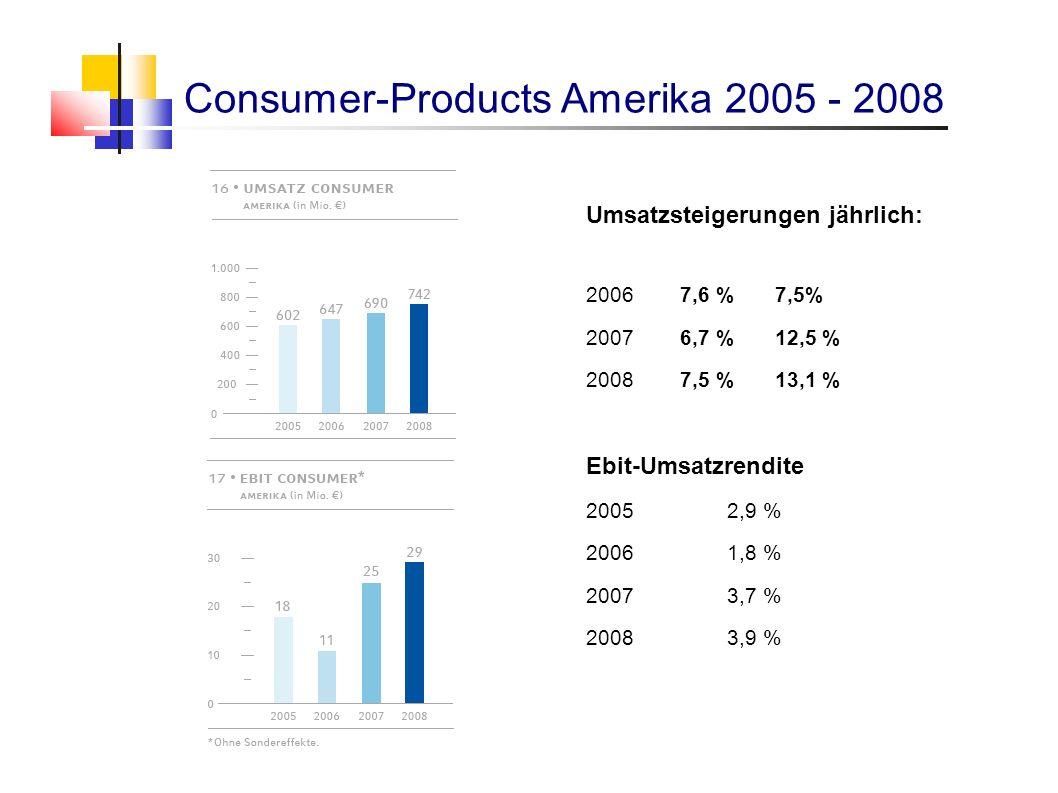 Umsatzsteigerungen jährlich: 20067,6 %7,5% 20076,7 %12,5 % 20087,5 %13,1 % Ebit-Umsatzrendite 20052,9 % 20061,8 % 20073,7 % 20083,9 % Consumer-Product