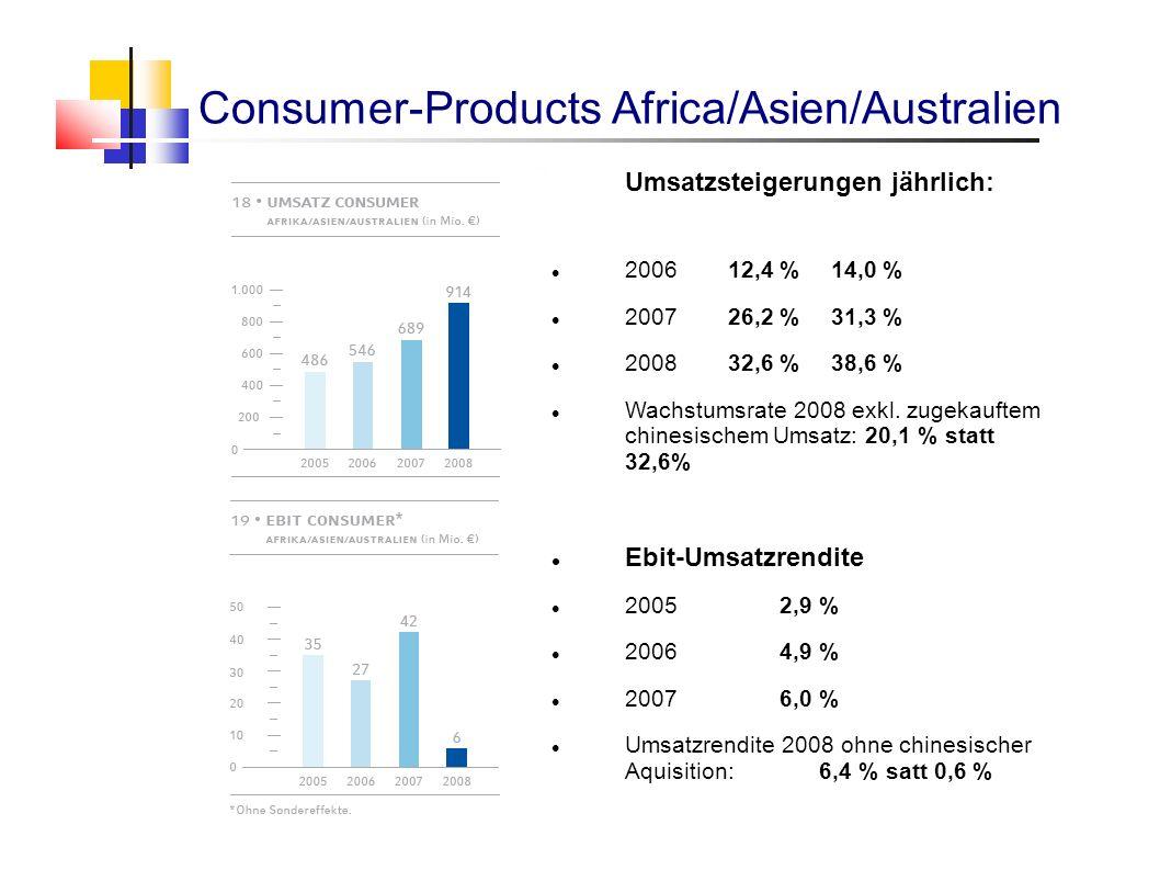 Umsatzsteigerungen jährlich: 200612,4 %14,0 % 200726,2 %31,3 % 200832,6 %38,6 % Wachstumsrate 2008 exkl. zugekauftem chinesischem Umsatz: 20,1 % statt