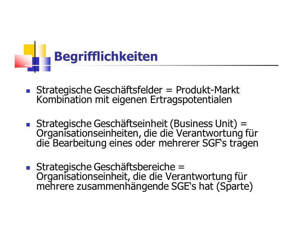 Begrifflichkeiten Strategische Geschäftsfelder = Produkt-Markt Kombination mit eigenen Ertragspotentialen Strategische Geschäftseinheit (Business Unit