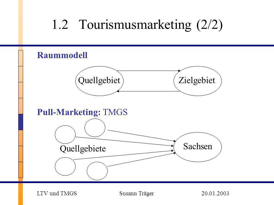 1.2Tourismusmarketing (2/2) Raummodell ZielgebietQuellgebiet Quellgebiete Sachsen Pull-Marketing: TMGS LTV und TMGS Susann Träger20.01.2003