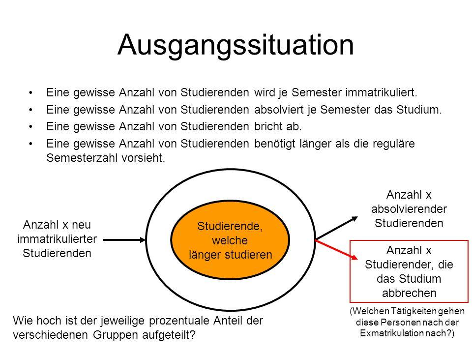 Ausgangssituation Eine gewisse Anzahl von Studierenden wird je Semester immatrikuliert.