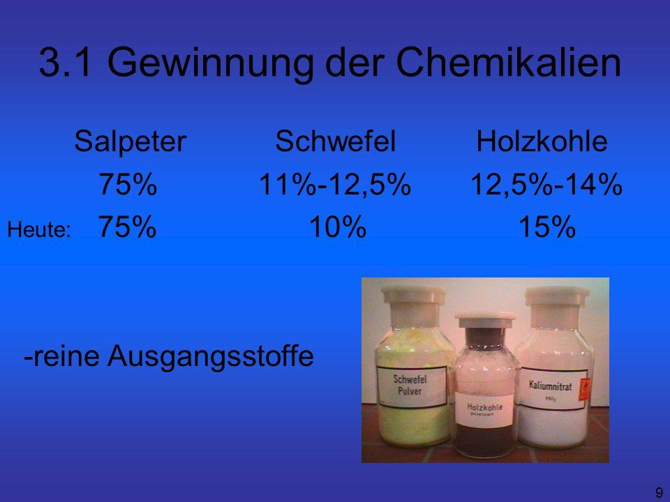 9 3.1 Gewinnung der Chemikalien SalpeterSchwefelHolzkohle 75% 11%-12,5% 12,5%-14% Heute: 75% 10% 15% -reine Ausgangsstoffe