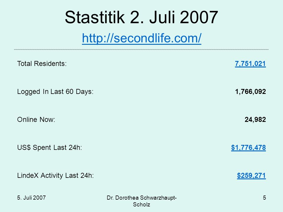 5. Juli 2007Dr. Dorothea Schwarzhaupt- Scholz 5 Stastitik 2. Juli 2007 http://secondlife.com/ http://secondlife.com/ Total Residents:7,751,021 Logged