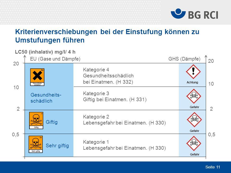 Seite 11 Kriterienverschiebungen bei der Einstufung können zu Umstufungen führen 20 10 2 0,5 20 10 2 0,5 EU (Gase und Dämpfe) LC50 (inhalativ) mg/l/ 4