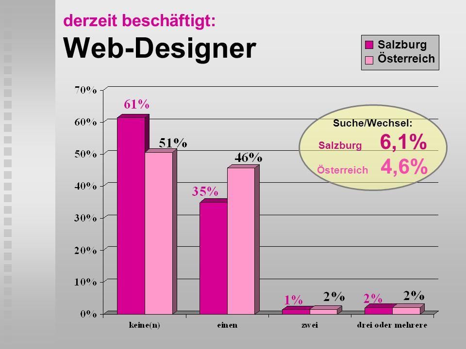 derzeit beschäftigt: Web-Designer Salzburg Österreich Suche/Wechsel: Salzburg 6,1% Österreich 4,6%