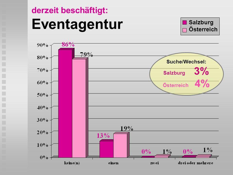 derzeit beschäftigt: Eventagentur Salzburg Österreich Suche/Wechsel: Salzburg 3% Österreich 4%