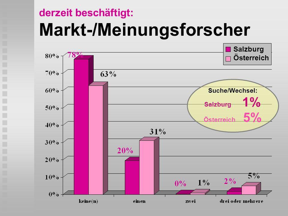 derzeit beschäftigt: Markt-/Meinungsforscher Salzburg Österreich Suche/Wechsel: Salzburg 1% Österreich 5%