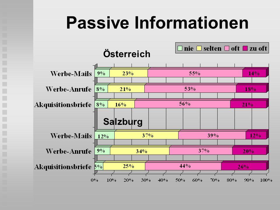 Passive Informationen Österreich Salzburg