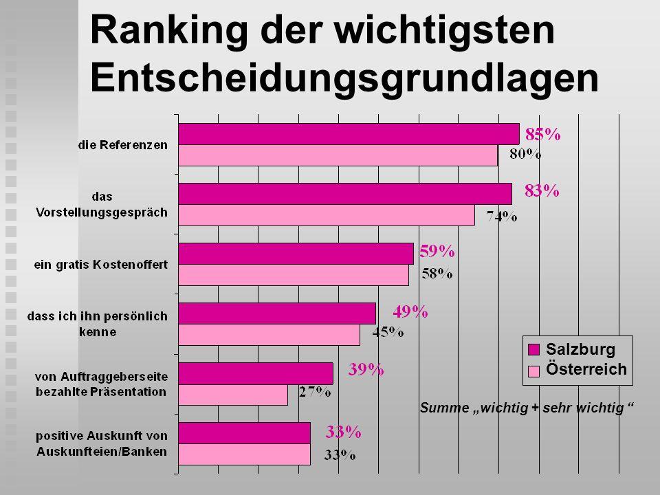 Ranking der wichtigsten Entscheidungsgrundlagen Summe wichtig + sehr wichtig Salzburg Österreich