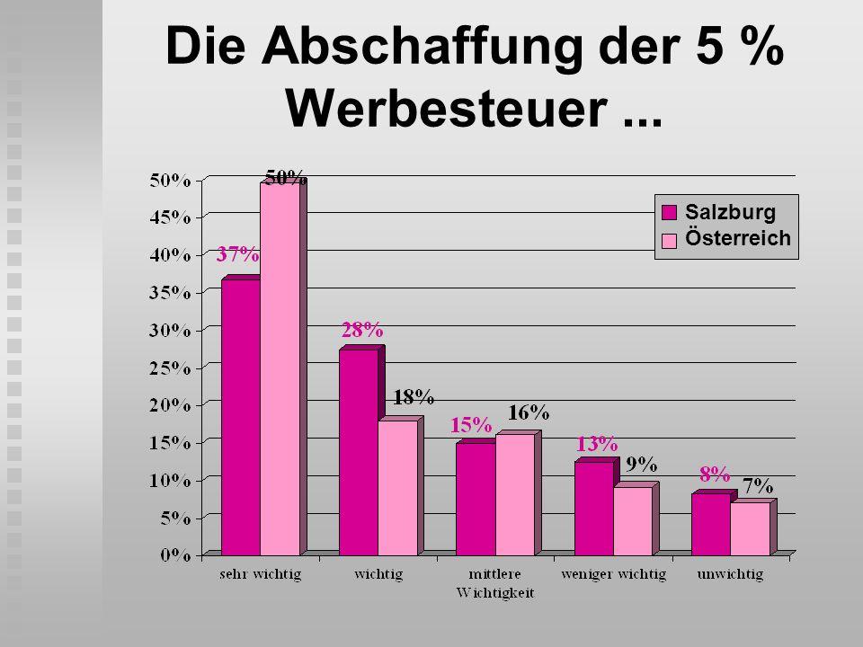 Die Abschaffung der 5 % Werbesteuer... Salzburg Österreich