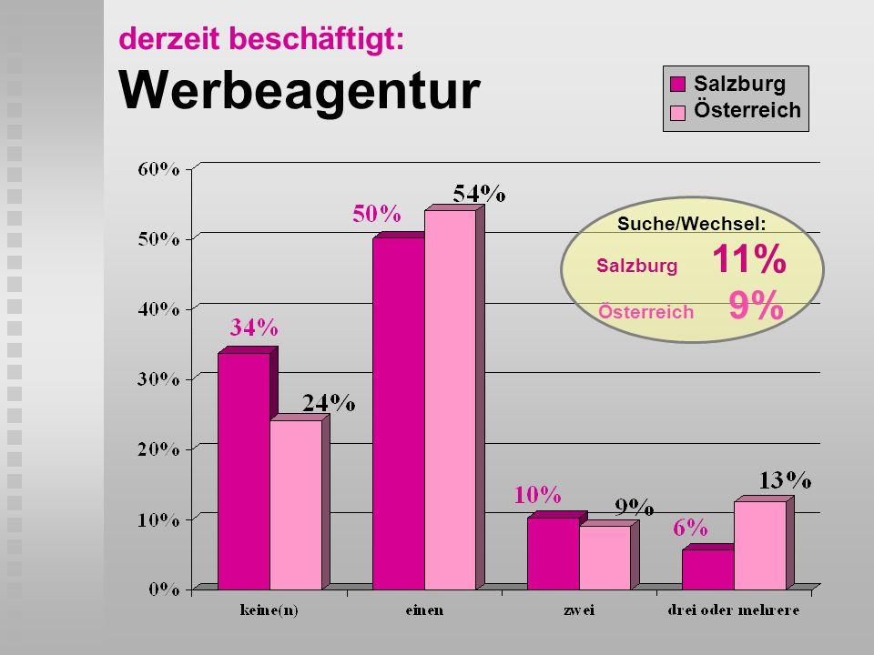 derzeit beschäftigt: Werbeagentur Salzburg Österreich Suche/Wechsel: Salzburg 11% Österreich 9%