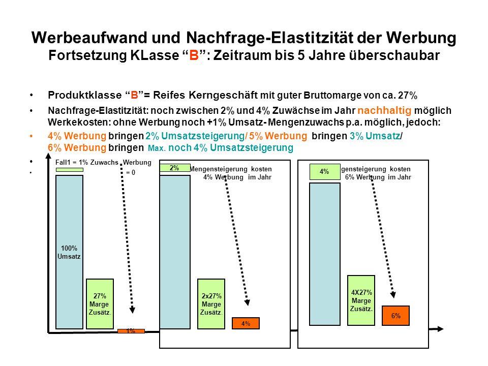 Werbeaufwand und Nachfrage-Elastitzität der Werbung Fortsetzung KLasse B: Zeitraum bis 5 Jahre überschaubar Produktklasse B= Reifes Kerngeschäft mit g
