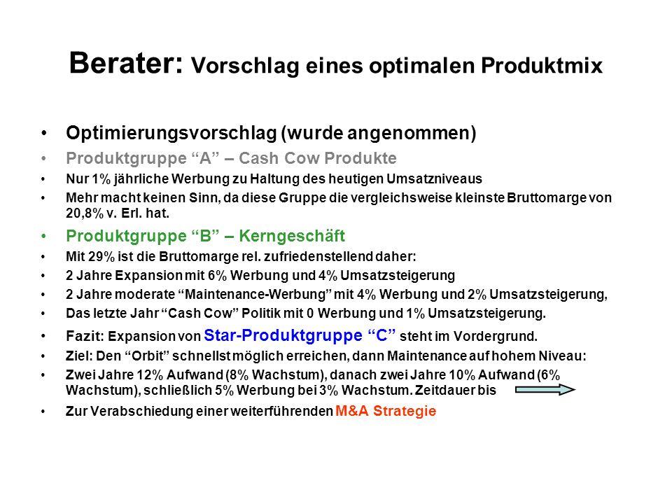 Berater: Vorschlag eines optimalen Produktmix Optimierungsvorschlag (wurde angenommen) Produktgruppe A – Cash Cow Produkte Nur 1% jährliche Werbung zu
