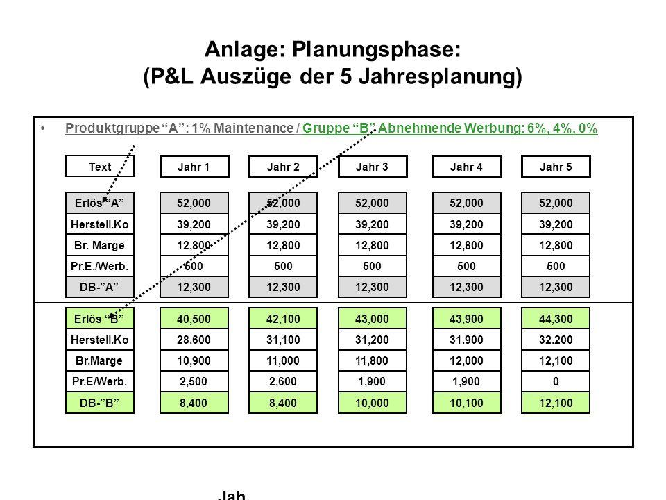 Anlage: Planungsphase: (P&L Auszüge der 5 Jahresplanung) Produktgruppe A: 1% Maintenance / Gruppe B Abnehmende Werbung: 6%, 4%, 0% Text Jahr 1Jahr 2Ja