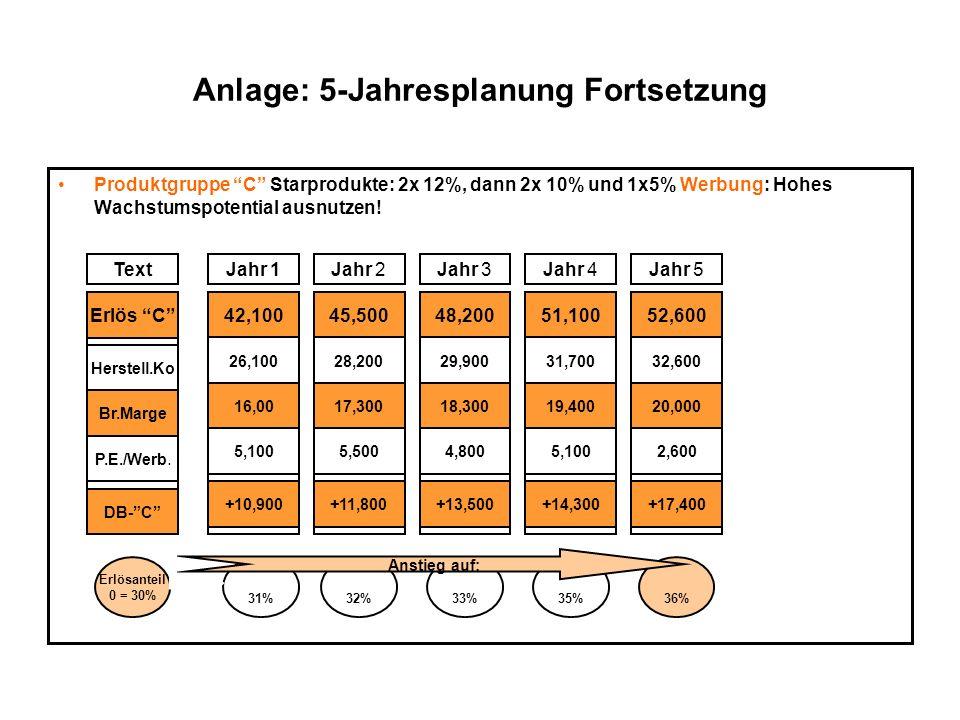 Anlage: 5-Jahresplanung Fortsetzung Produktgruppe C Starprodukte: 2x 12%, dann 2x 10% und 1x5% Werbung: Hohes Wachstumspotential ausnutzen! TextJahr 1