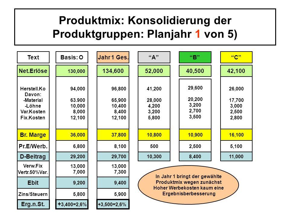 Produktmix: Konsolidierung der Produktgruppen: Planjahr 1 von 5) ö TextBasis: OJahr 1 Ges.ACB Net.Erlöse 130,000 134,60052,00040,50042,100 Herstell.Ko