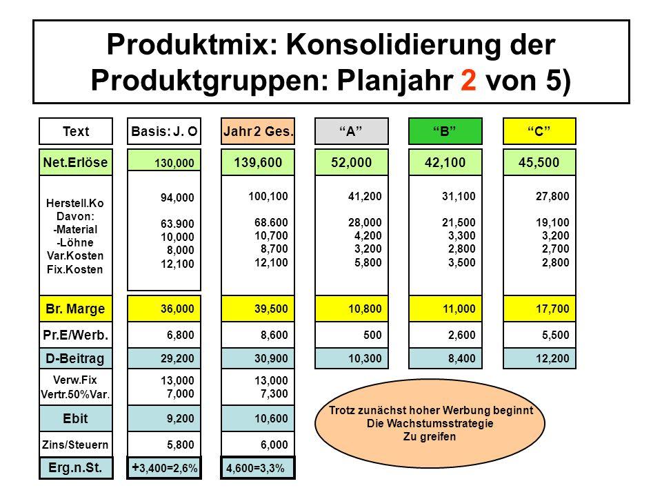 Produktmix: Konsolidierung der Produktgruppen: Planjahr 3 von 5) ö TextBasis: OJahr 3 Ges.ACB Net.Erlöse 130,000 143,20052,00043,00048,200 Herstell.Ko Davon: -Material -Löhne Var.Kosten Fix.Kosten 94,000 63.900 10,000 8,000 12,100 101,700 69,700 11,000 8.900 12.100 41,200 28,000 4,200 3,200 5,800 31,200 21,500 3,400 2,800 3,500 29,300 20,200 3,400 2,900 2,800 500 10,800 7,100 41,500 6,800 36,000 Pr.E/Werb.