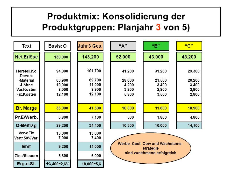 Produktmix: Konsolidierung der Produktgruppen: Planjahr 3 von 5) ö TextBasis: OJahr 3 Ges.ACB Net.Erlöse 130,000 143,20052,00043,00048,200 Herstell.Ko