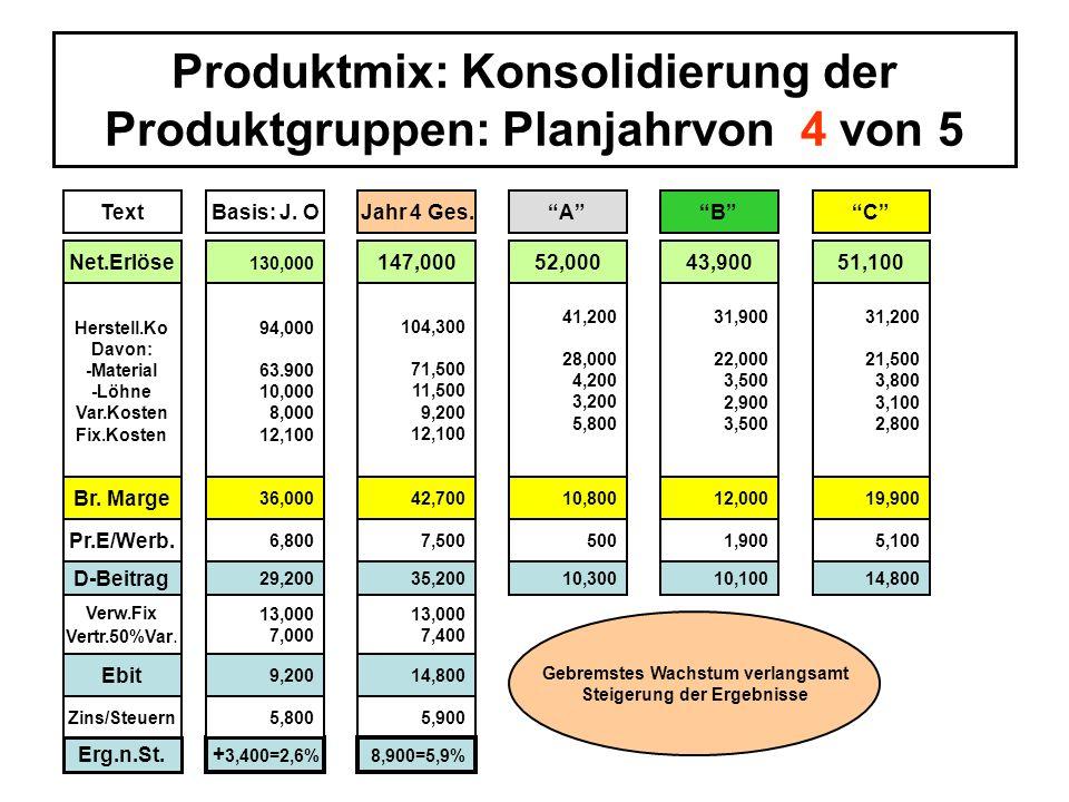 Produktmix: Konsolidierung der Produktgruppen: Planjahrvon 4 von 5 ö TextBasis: J. OJahr 4 Ges.ACB Net.Erlöse 130,000 147,00052,00043,90051,100 Herste