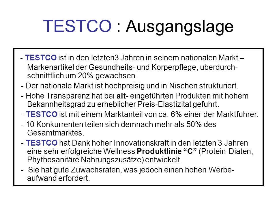 TESTCO : Ausgangslage - TESTCO ist in den letzten3 Jahren in seinem nationalen Markt – Markenartikel der Gesundheits- und Körperpflege, überdurch- sch
