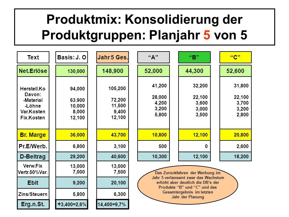 Produktmix: Konsolidierung der Produktgruppen: Planjahr 5 von 5 ö TextBasis: J. OJahr 5 Ges.ACB Net.Erlöse 130,000 148,90052,00044,30052,600 Herstell.