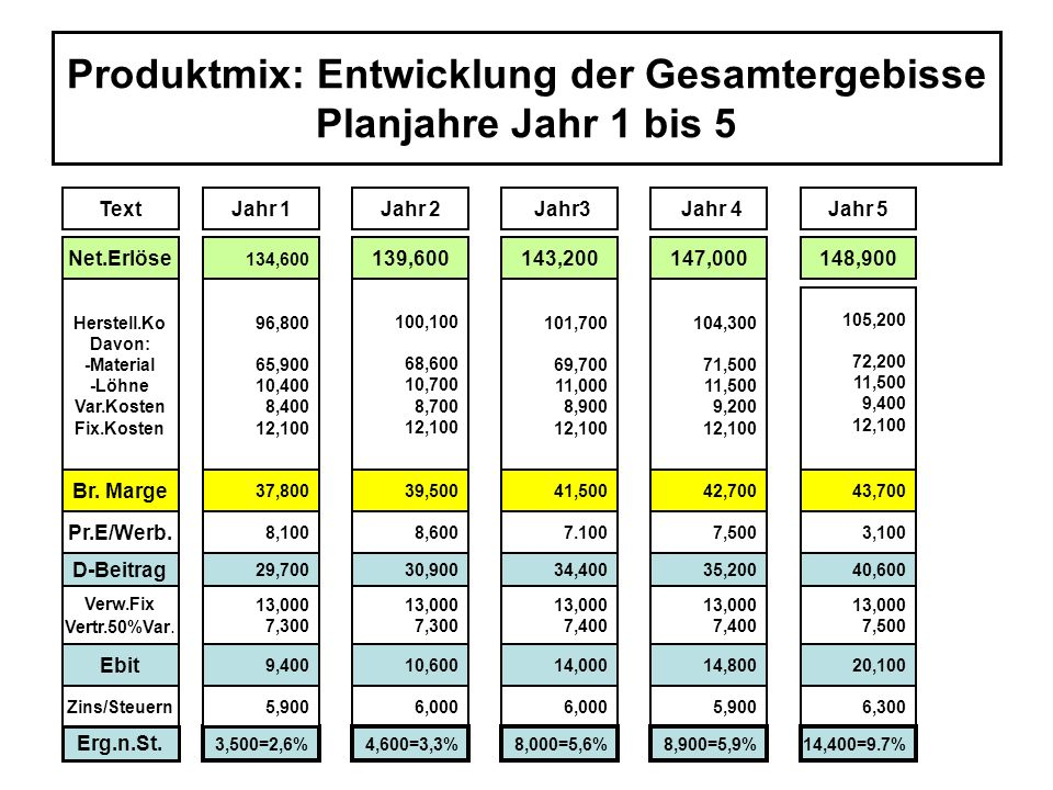 Produktmix: Entwicklung der Gesamtergebisse Planjahre Jahr 1 bis 5 ö TextJahr 1Jahr 2 Jahr3Jahr 5 Jahr 4 Net.Erlöse 134,600 139,600143,200147,000148,9