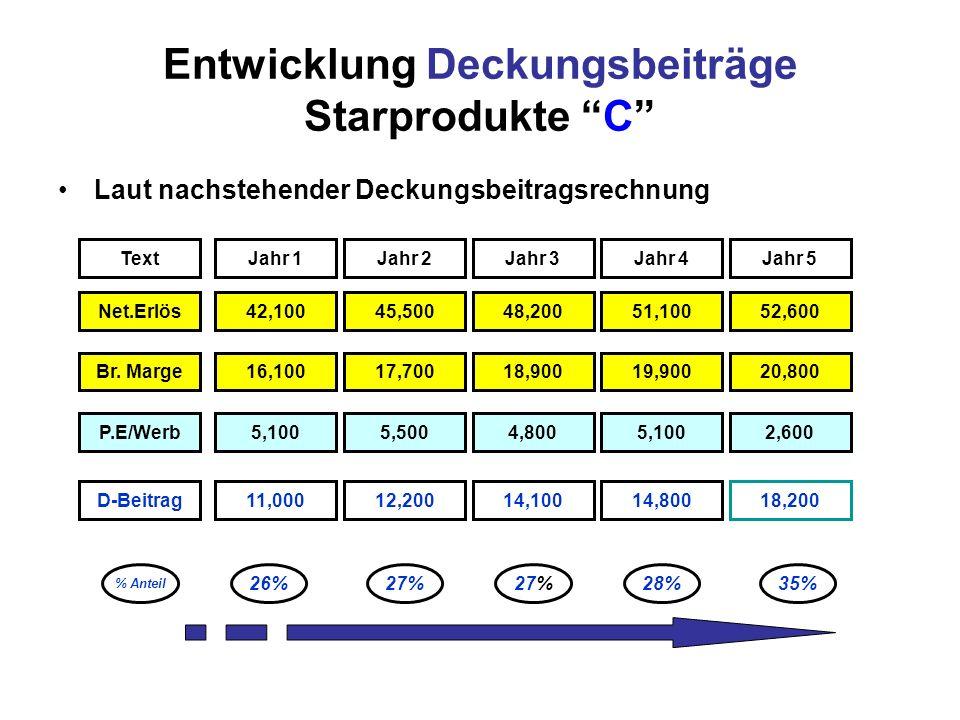 Entwicklung Deckungsbeiträge Starprodukte C Laut nachstehender Deckungsbeitragsrechnung TextJahr 1Jahr 2Jahr 5Jahr 4Jahr 3 Net.Erlös42,10045,50048,200