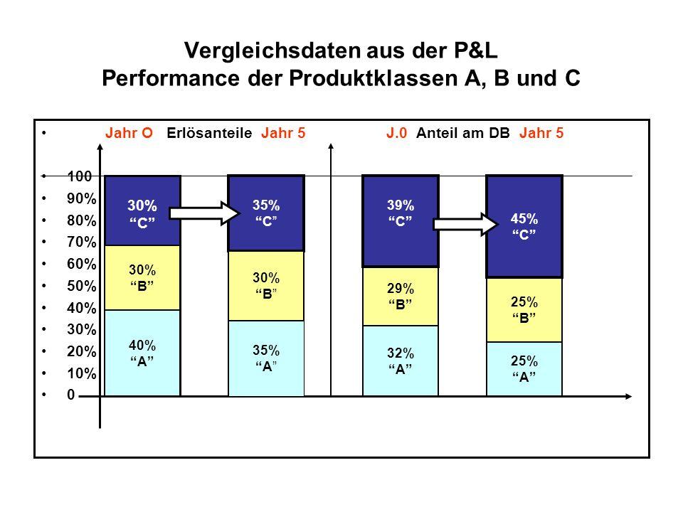 Vergleichsdaten aus der P&L Performance der Produktklassen A, B und C Jahr O Erlösanteile Jahr 5 J.0 Anteil am DB Jahr 5 100 90% 80% 70% 60% 50% 40% 3