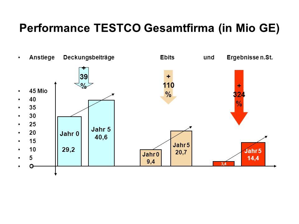 Performance TESTCO Gesamtfirma (in Mio GE) Anstiege Deckungsbeiträge Ebits und Ergebnisse n.St. 45 Mio 40 35 30 25 20 15 10 5 O Anstiege in % + 39% +