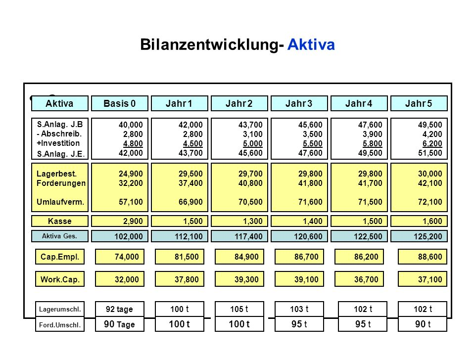 Bilanzentwicklung- Aktiva o AktivaBasis 0Jahr 1Jahr 5Jahr 4Jahr 3Jahr 2 S.Anlag. J.B - Abschreib. +Investition S.Anlag. J.E. Lagerbest. Forderungen Um