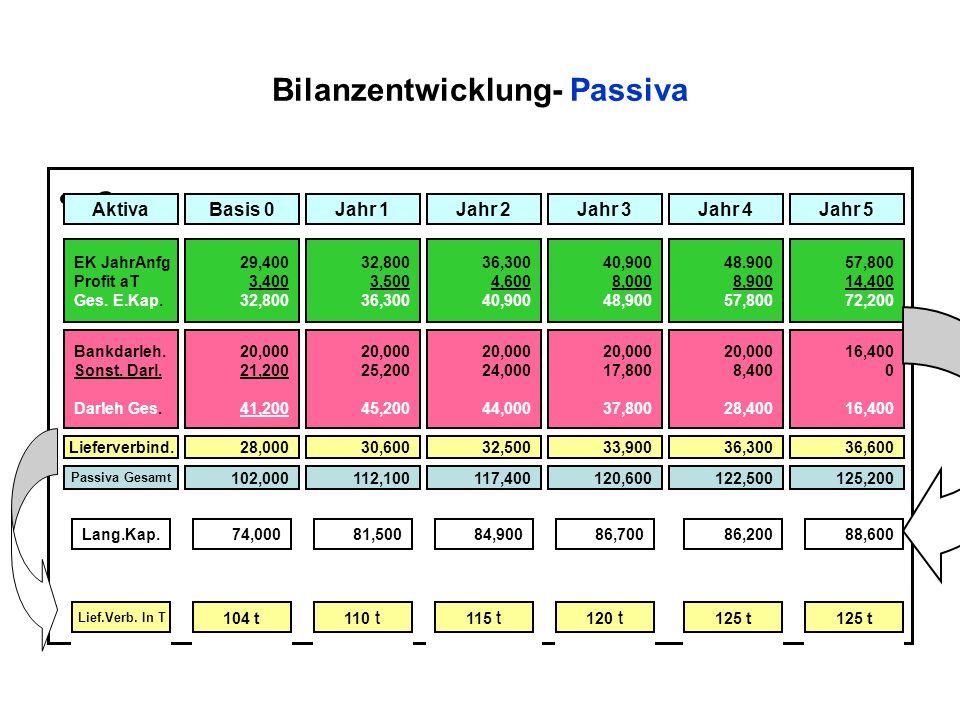 Bilanzentwicklung- Passiva o AktivaBasis 0Jahr 1Jahr 5Jahr 4Jahr 3Jahr 2 EK JahrAnfg Profit aT Ges.