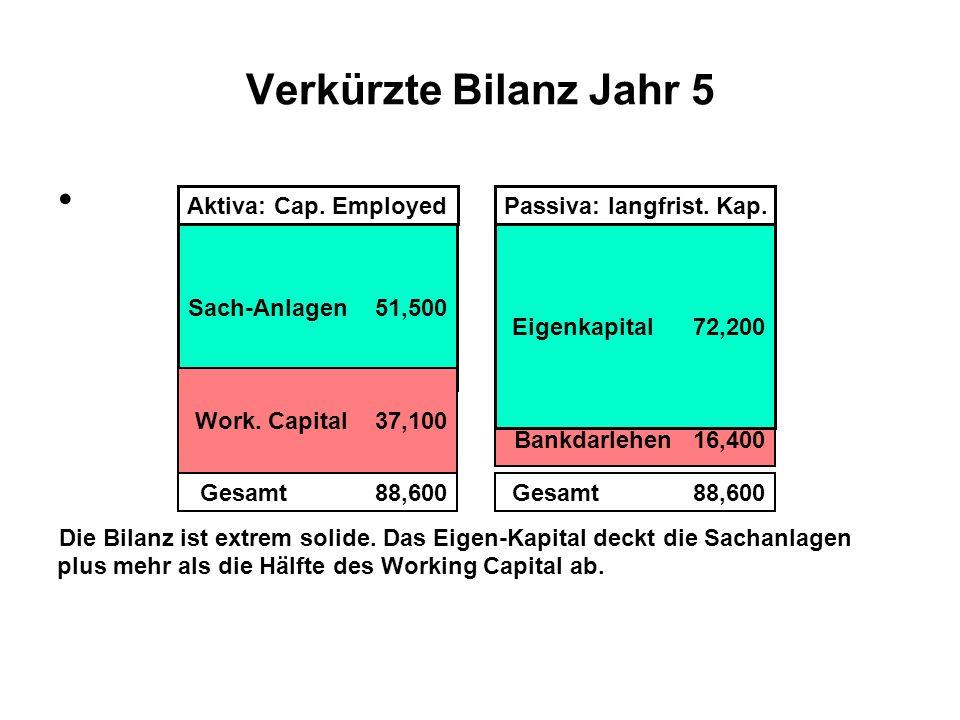 Entwicklung der Kennzahlen Basisjahr 0 bis Planjahr 5 Memo: Invest.Kapital, Aktiv Seite = Gesamt (langfrist) Kapital Passivseite Invest.