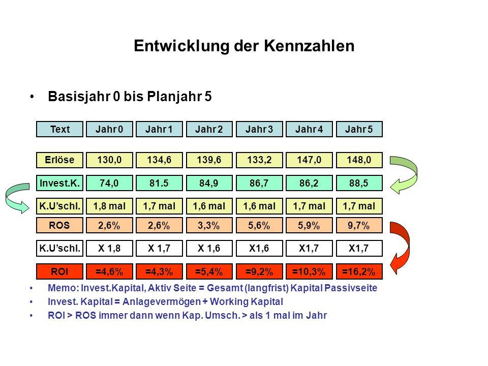 Entwicklung der Kennzahlen Basisjahr 0 bis Planjahr 5 Memo: Invest.Kapital, Aktiv Seite = Gesamt (langfrist) Kapital Passivseite Invest. Kapital = Anl