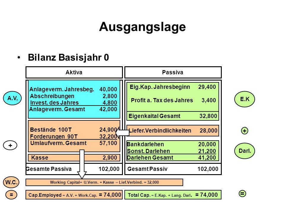 Ausgangslage Bilanz Basisjahr 0 AktivaPassiva Gesamte Passiva 102,000Gesamt Passiv 102,000 Anlageverm. Jahresbeg. 40,000 Abschreibungen 2,800 Invest.